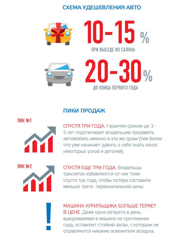 Схема удешевления авто