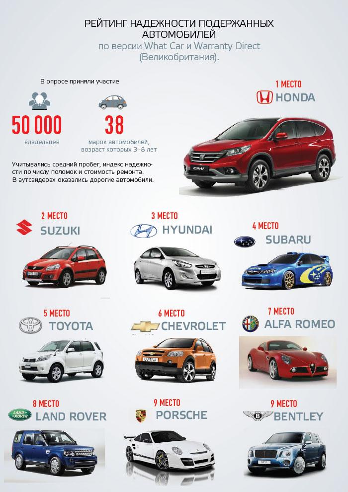 Рейтинг надежности подержанных автомобилей